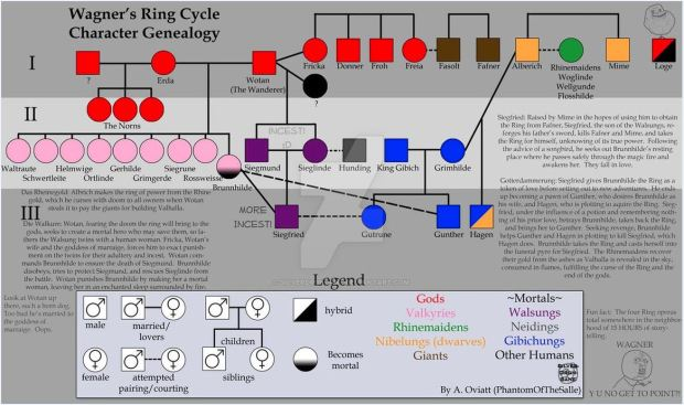 wagner_s_ring_cycle_genealogy - small